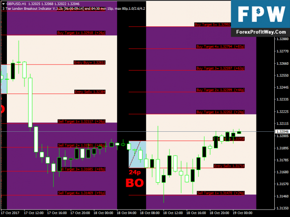 Download 3 Tier London Breakout Signals Free Best Forex Indicator For Mt4