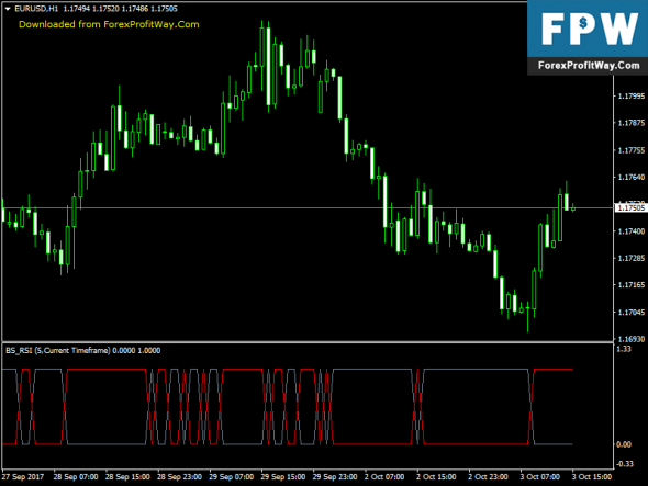 Download BS RSI Free Forex Indicator For Mt4