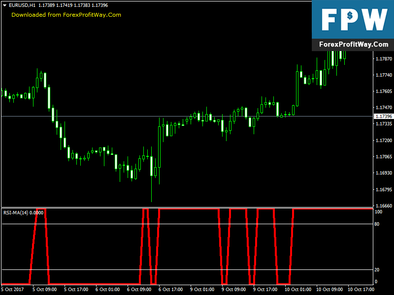 Best forex indicator paid