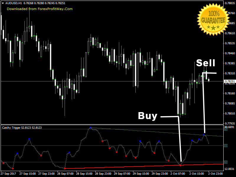 Download Catchy Trigger Swing - Scalping - Binary Options Trading Forex Indicator Mt4