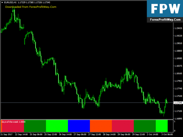 Download Days of the Week Free Forex Indicator For Mt4
