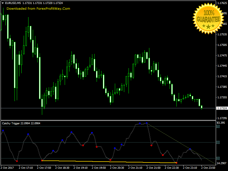 Catchy Trigger Swing - Scalping - Binary Options Trading Forex Indicator Mt4