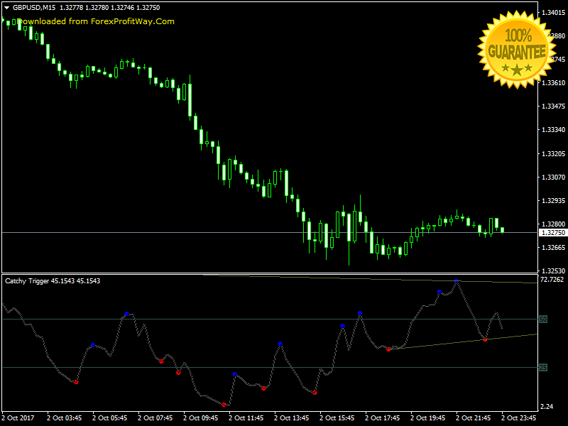 Download Catchy Trigger Swing - Scalping - Binary Options Trading