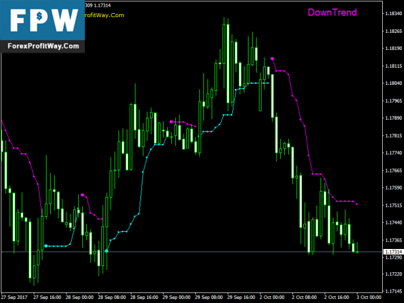 Download Linear Trader Free Forex Indicator Mt4