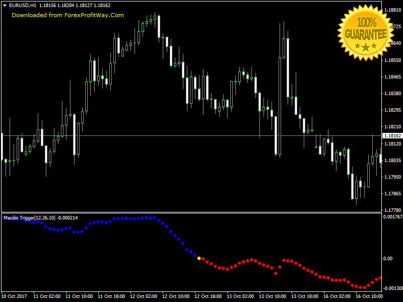 Download Macdio Trigger Forex Indicator