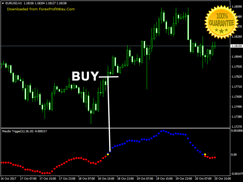 Download Macdio Trigger Forex Indicator For Mt4