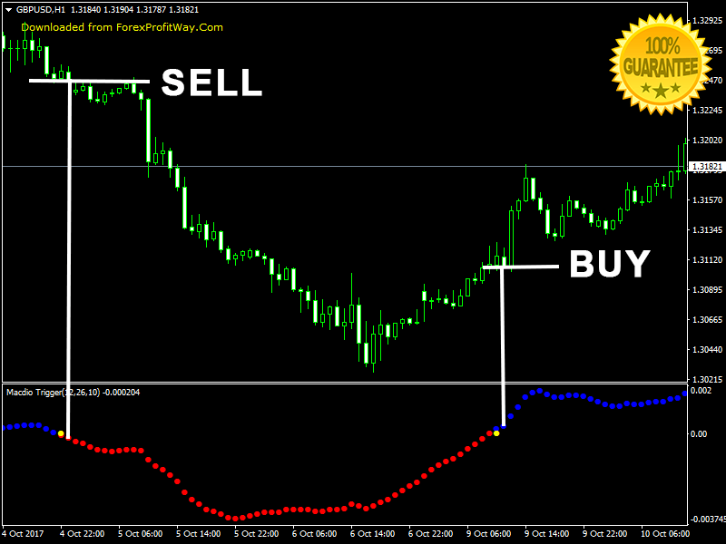 Macdio Trigger Forex Indicator For Mt4
