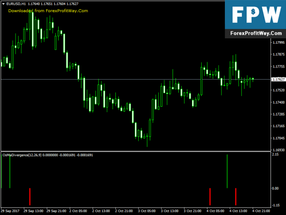 Download OsMa Divergence Free Forex Indicator For Mt4