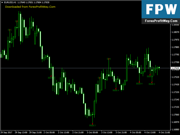 Download Pattern Recognition Master Free Forex Indicator Mt4