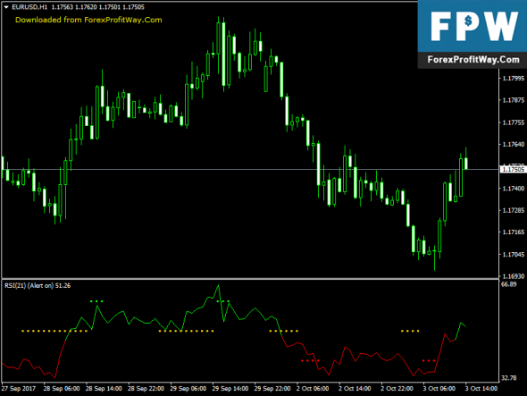 New forex indicators