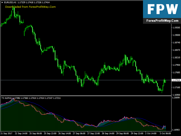 Download T3 ALPHA Free Forex Indicator For Mt4