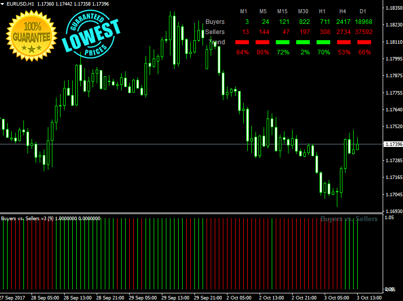 Download Buyers vs Sellers Best Forex Indicator For Mt4