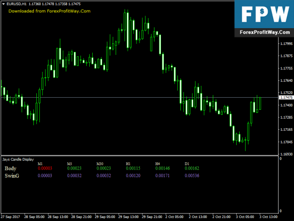 Download Jays Candle Display Free Forex Indicator Mt4