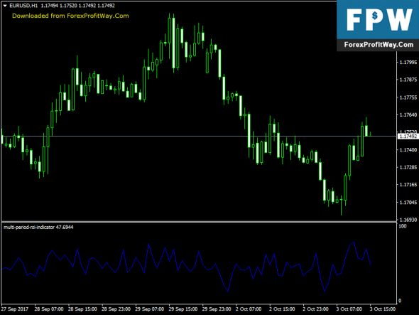Download Multi Period RSI Free Forex Indicator For Mt4