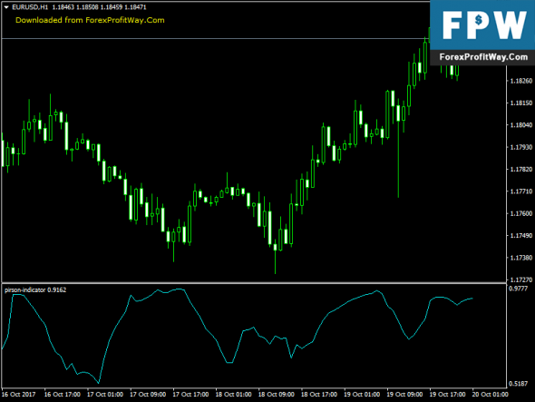 Download Pirson Free Forex Indicator For Mt4
