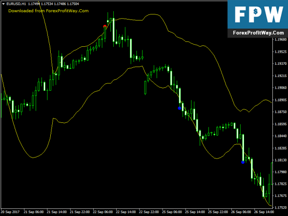 Free download bollinger bands indicator