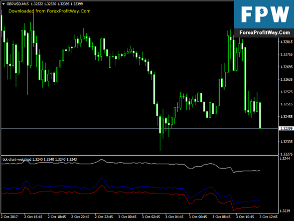 Download Tick Chart Weighted Free Forex Indicator For Mt4