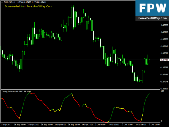 Download Timing Free Forex Indicator For Mt4