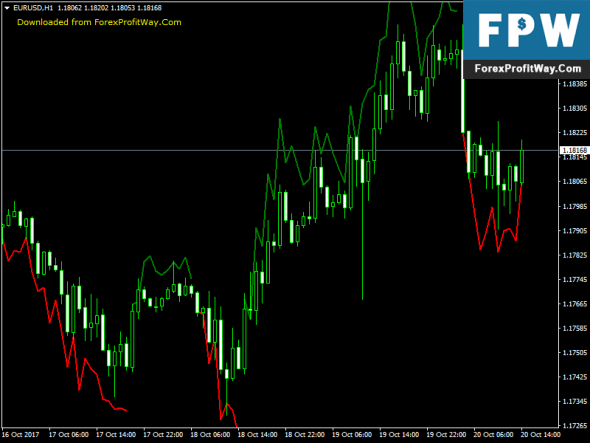 Download WaveDash Free Forex Indicator For MetaTrader 4