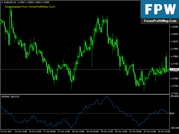 Download Ease of Movement Free Forex Indicator For Mt4
