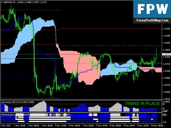 Download Forex Pallada Ichimoku Free Forex Trading System For Mt4
