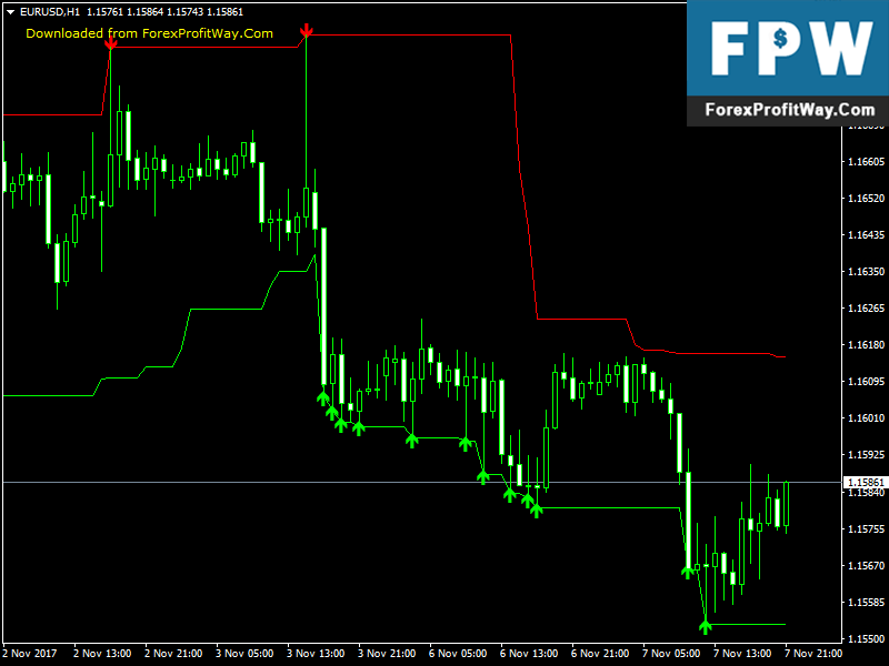 Download Super Signals Channel Free Forex Indicator For Mt4 - ForexProfitWay l The best way to ...