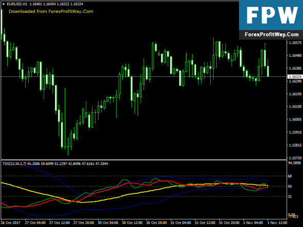 Download Traders Dynamic Index Free Forex Indicator For Mt4