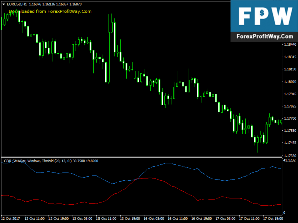Download Convergent Divergent Range Volatility Best Indicator!