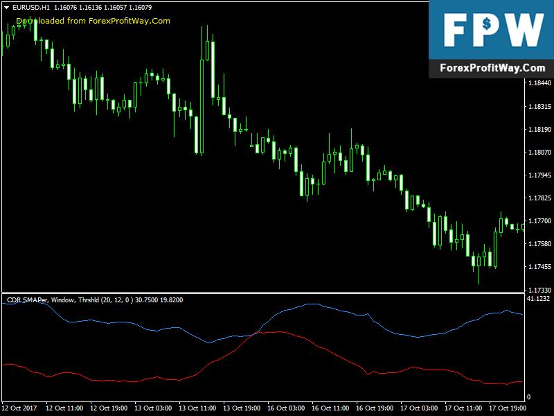 Forex indicator to alert ranging