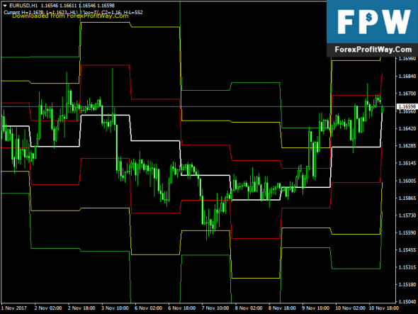 Download Hilo Close Free Forex Mt4 Indicator