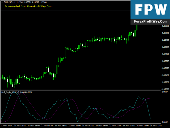 Download Hull Style ATR Best Free Mt4 Indicator
