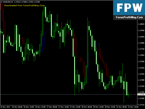 Download Icho Trend Free Forex Mt4 Indicator