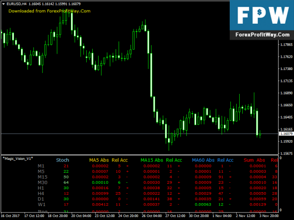 Download Magic Vision Free Forex Indicator For Mt4