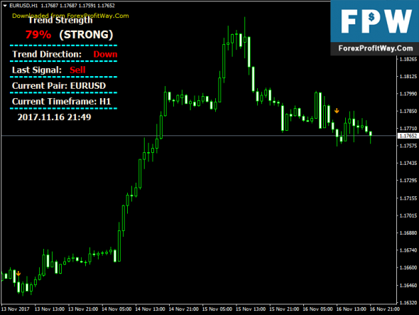 Download Massive Forex Profit Free Mt4 Indicator