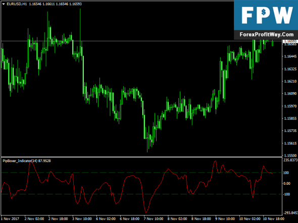 Download Pipboxer Free Forex Mt4 Indicator