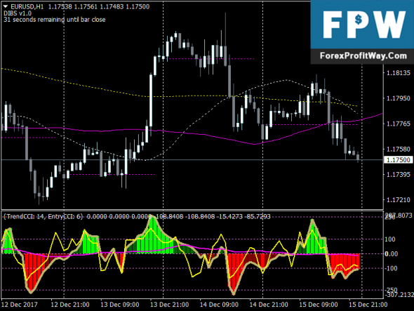 Download Forex Trend CCI with 123 Pattern Trading System For Mt4
