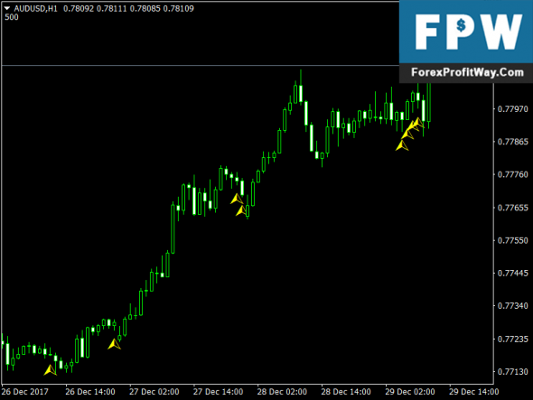 Download 5 Bar Reversal Forex Indicator For Mt4