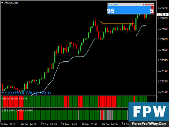 Download Envelopes Winner Strategy Forex Trading System For Mt4