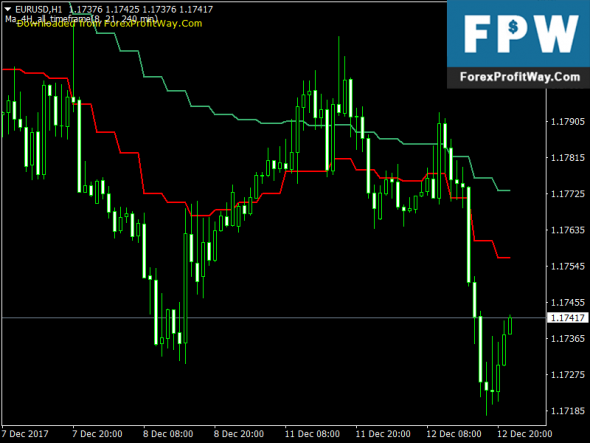Download Forex Mah Reversals Free Best Signals Mt4 Indicator