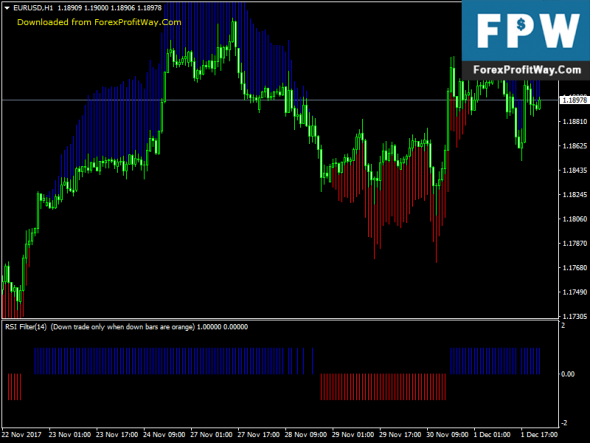 Download Forex RSI With Trend Manager Trading System Strategy For Mt4