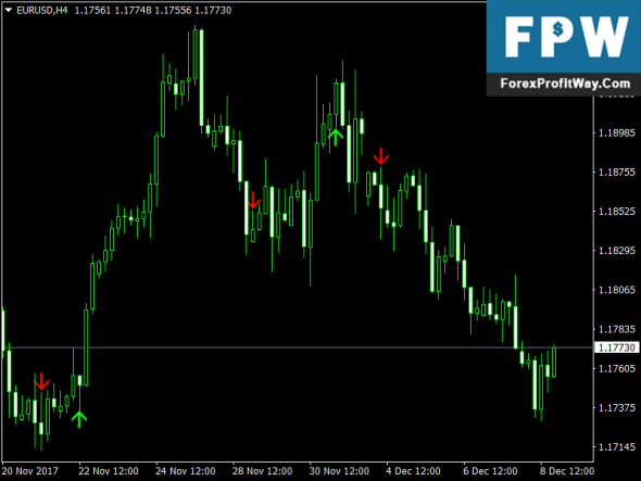 Download ADMI Trading Signals Free Forex Indicator For Mt4