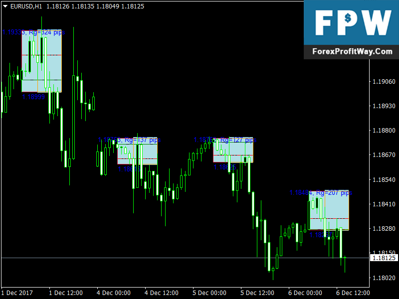Download Asian Breakout Range Best Free Forex Indicator For Mt4 l Forex Mt4 Indicators
