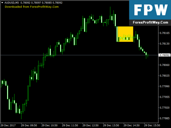 Download ATM Master Candle Forex Indicator For Mt4