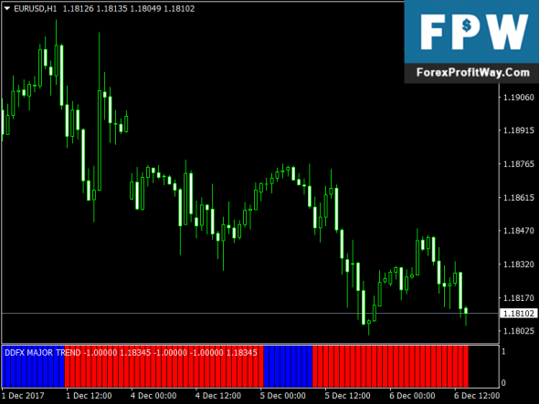 Download DDFX Major Trend Forex Indicator For Mt4