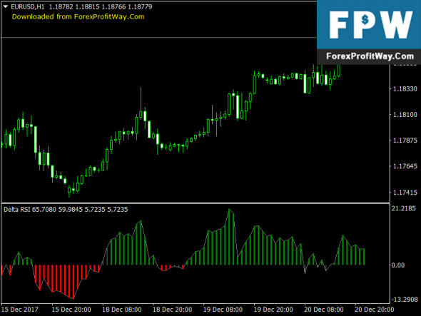 Download Delta RSI Free Forex Indicator Mt4