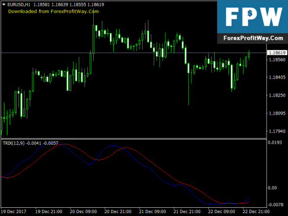 Download DL TRIX Forex Indicator For Mt4