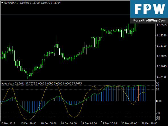 Download Haos Visual Forex Indicator Signals For Mt4