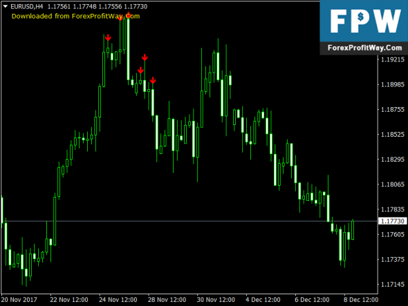 Download Phoenix Free Forex Indicator Mt4