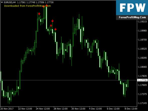 Download Phoenix Free Forex Indicator Mt4