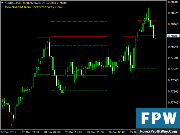 Download TZ Breaktout Forex Indicator Mt4